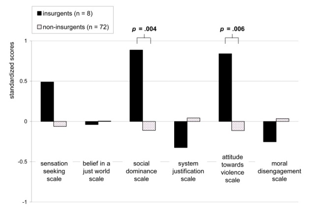 Figure 1. Standardized scores of psychological scales for insurgents and non-insurgents.