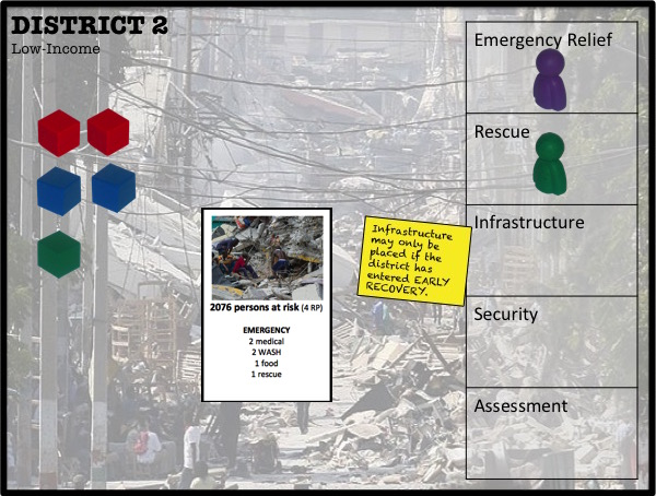It is still soon after the EMERGEMNCY phase, soon after earthquake. District 2 needs 2 medical supplies (red cubes), 2 water and sanitation (blue cubes), 1 food (green cube), and a team assigned to rescue. It meets those requirements, so aid efforts here will be successful.