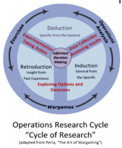 Vebber--cycle of research