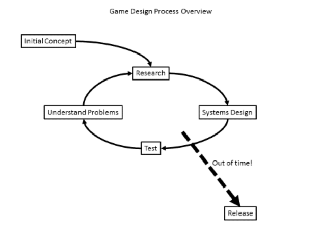 gamedesignprocess.png